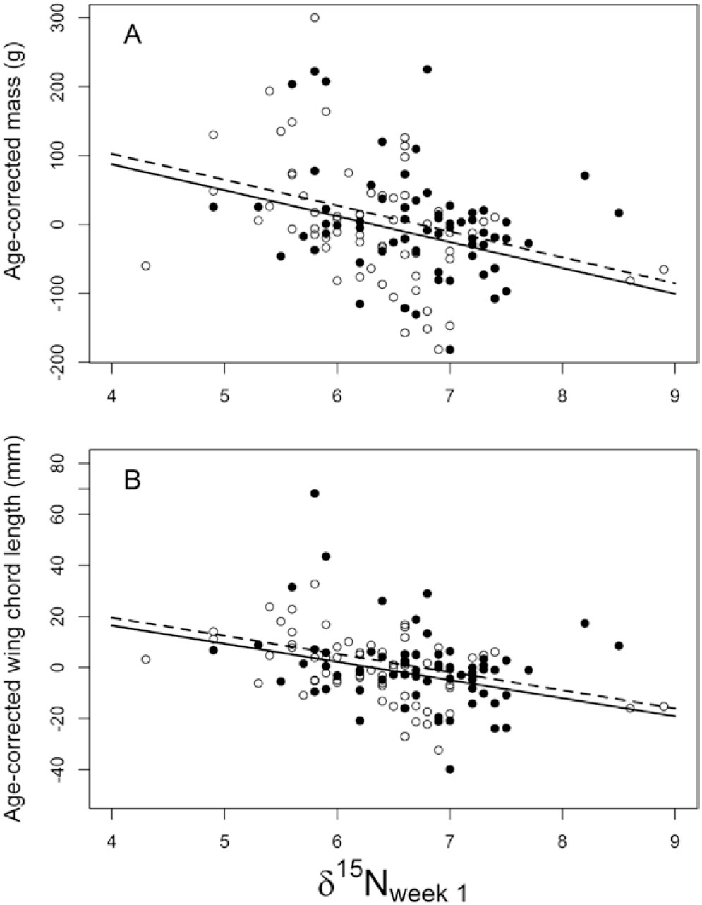 e58cf7ae880 Reconstructing Greater Sage-Grouse chick diets: Diet selection, body ...