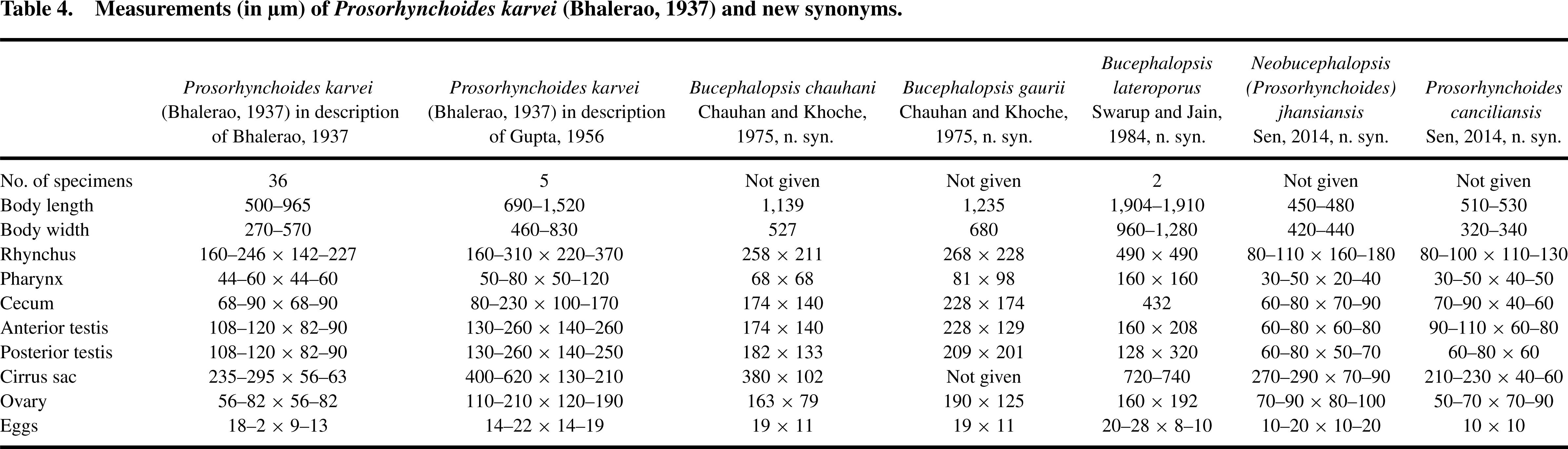 Taxonomic Redescriptions and a Review of the Status of