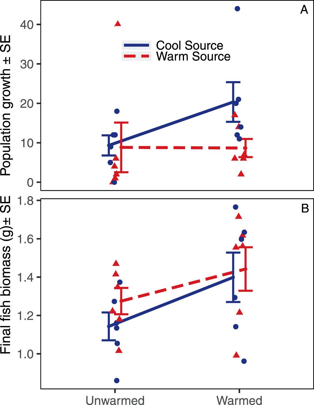 Warming Strengthens the Ecological Role of Intraspecific Variation