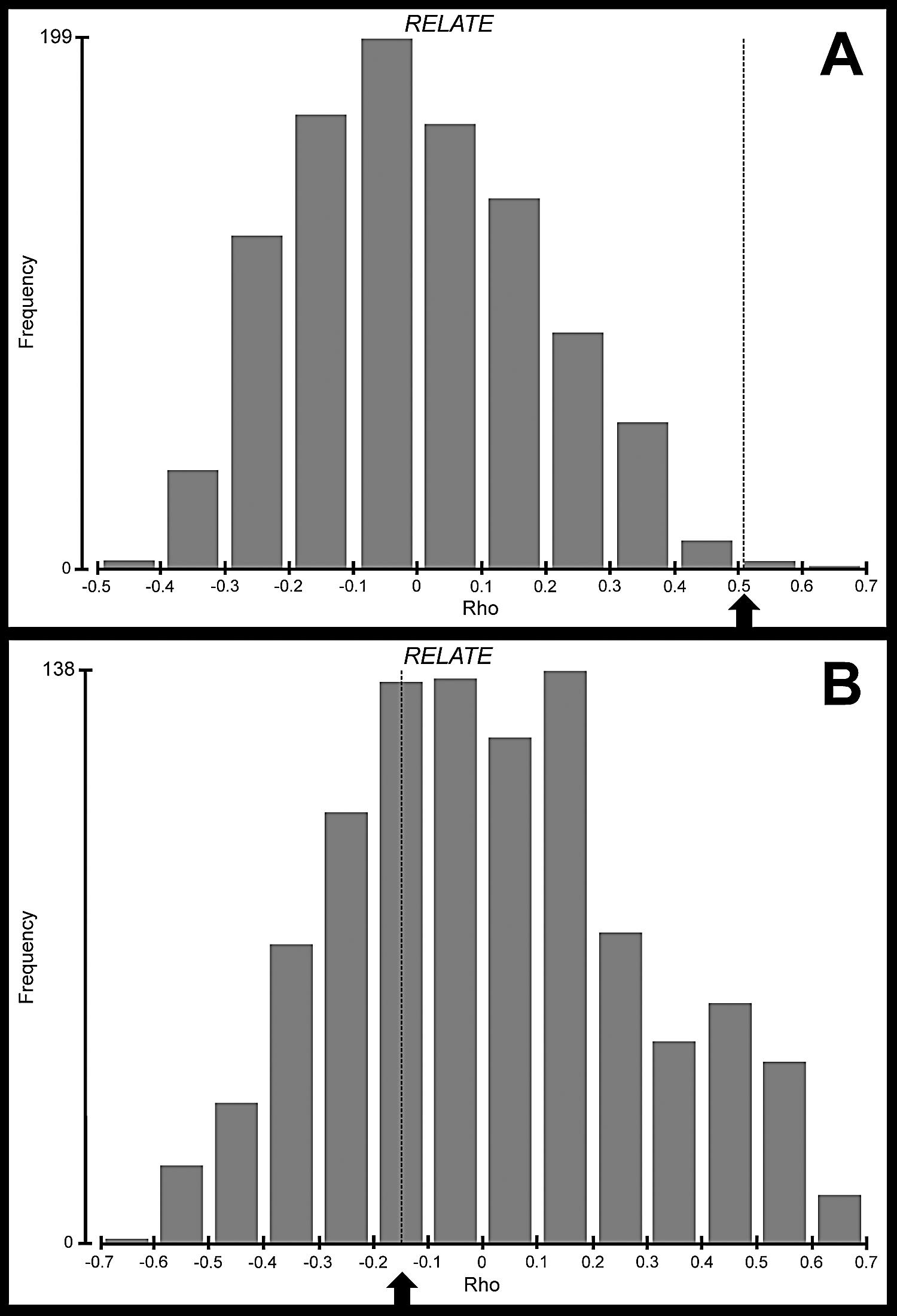 Can Reproductive Allometry Assess Population Marginality in