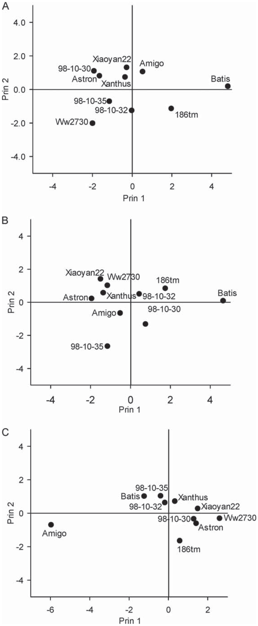 The Resistance and Correlation Analysis to Three Species of