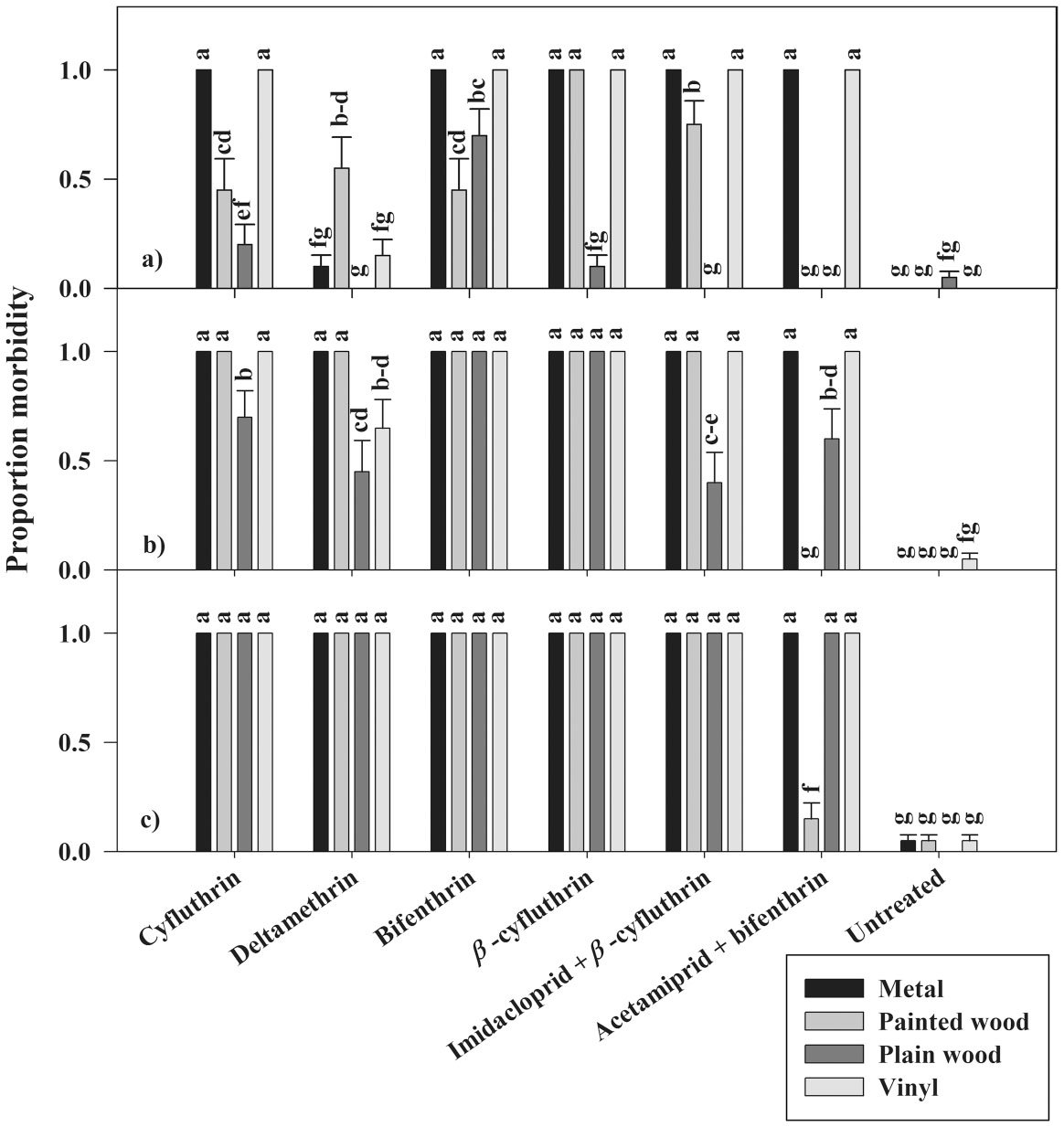 Residual Efficacy of Insecticides Applied to Exterior Building