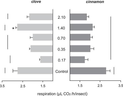 Sublethal Exposure to Clove and Cinnamon Essential Oils