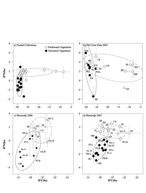 Stable Isotope Differentiation Of Freshwater And Terrestrial