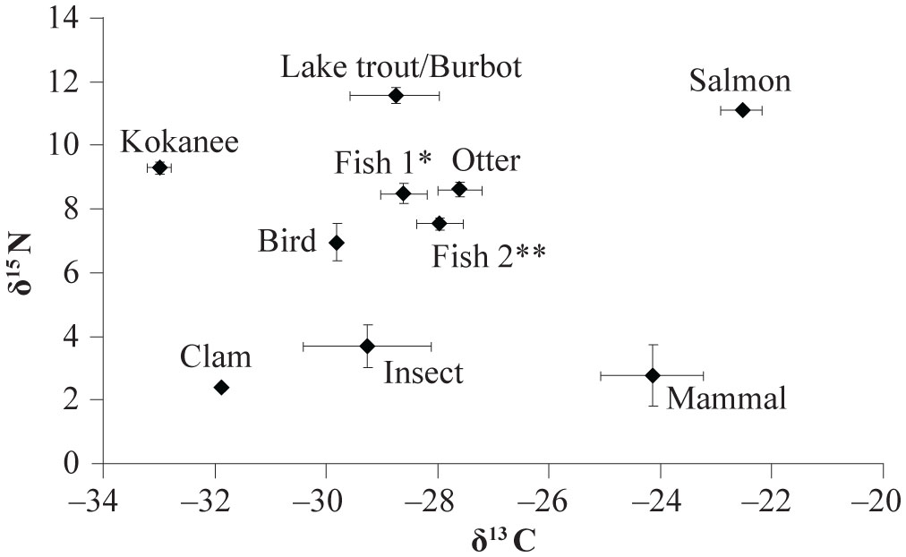 Spatio-Temporal Variation in River Otter (Lontra ...