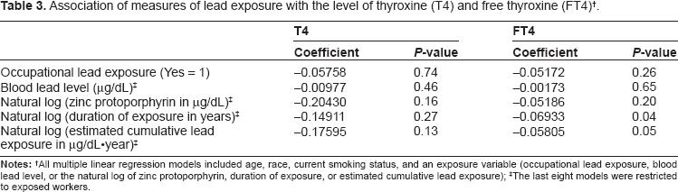 Thyroxine And Free Thyroxine Levels In Workers Occupationally