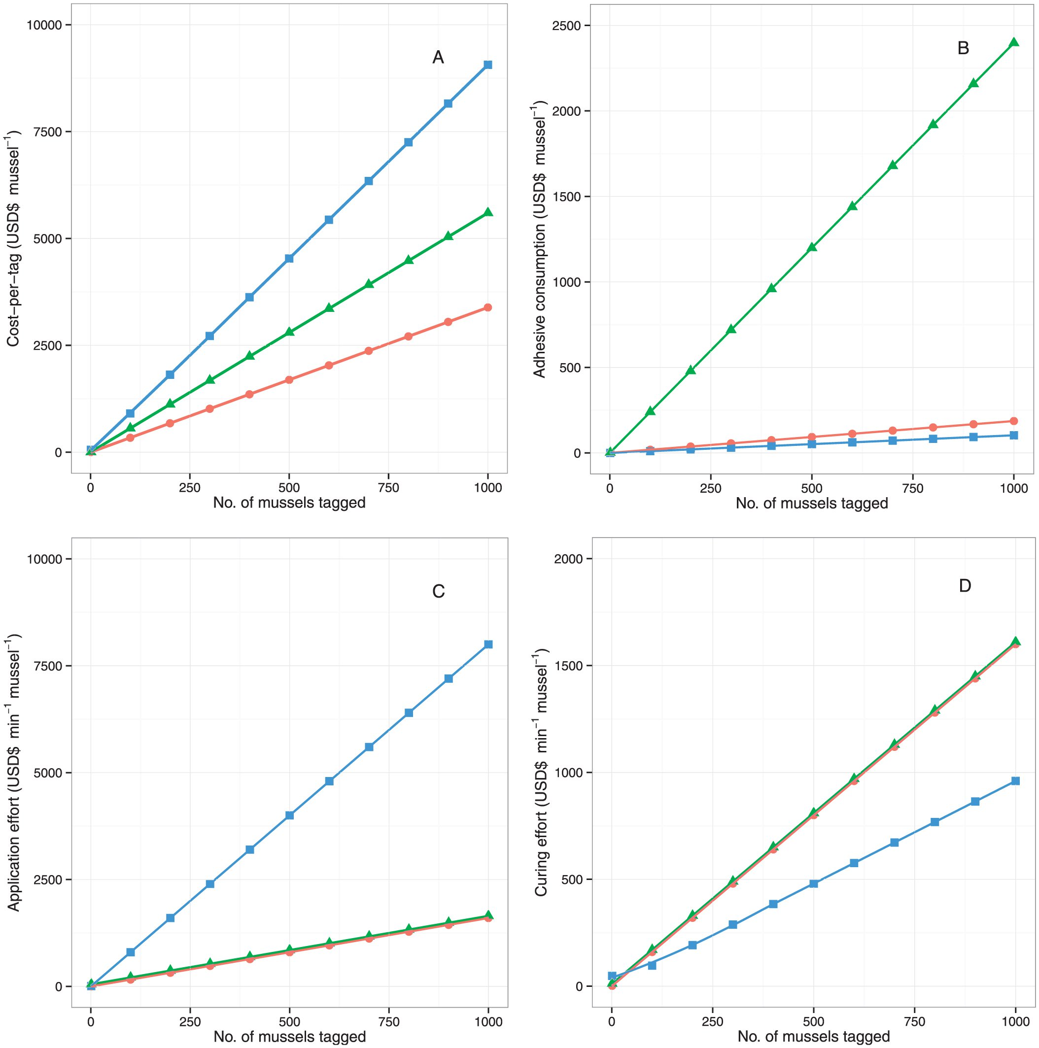 Evaluation of Costs Associated with Externally Affixing Pit