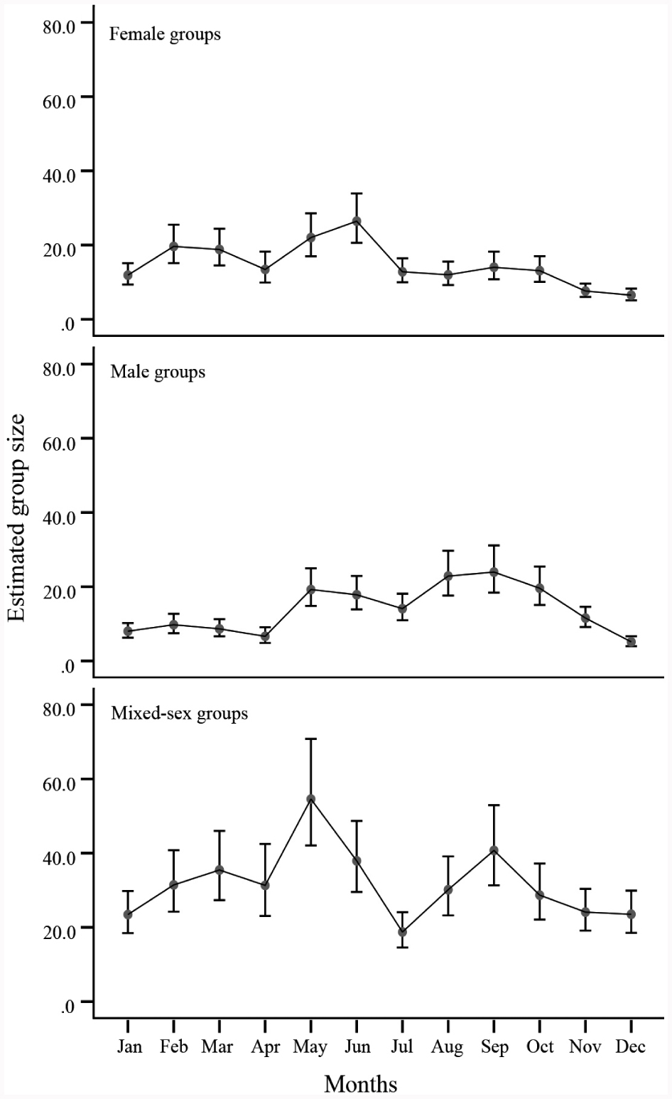 Grouping patterns and social organization in Siberian ibex (Capra