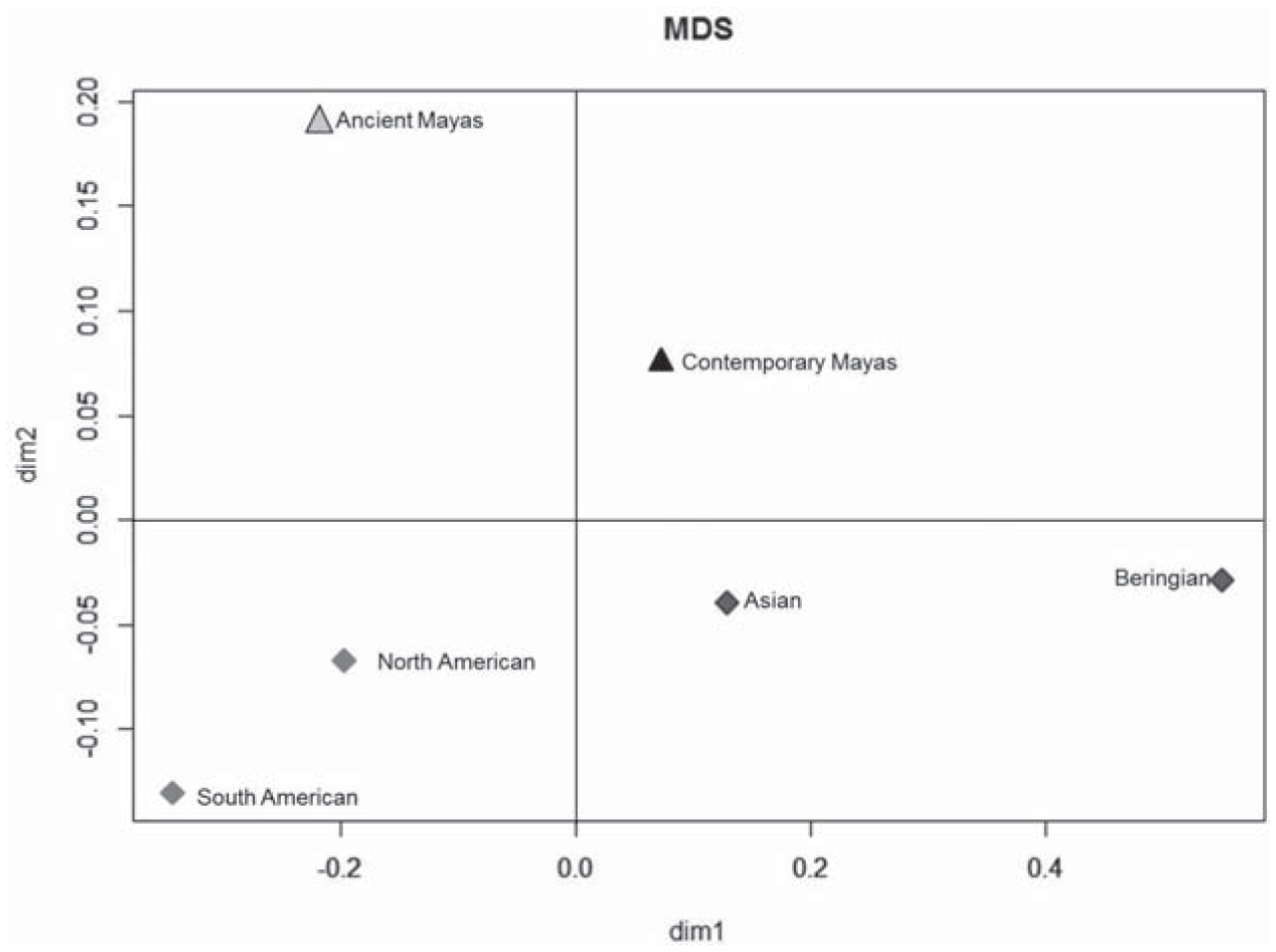 Genetic Affiliation of Pre-Hispanic and Contemporary Mayas Through