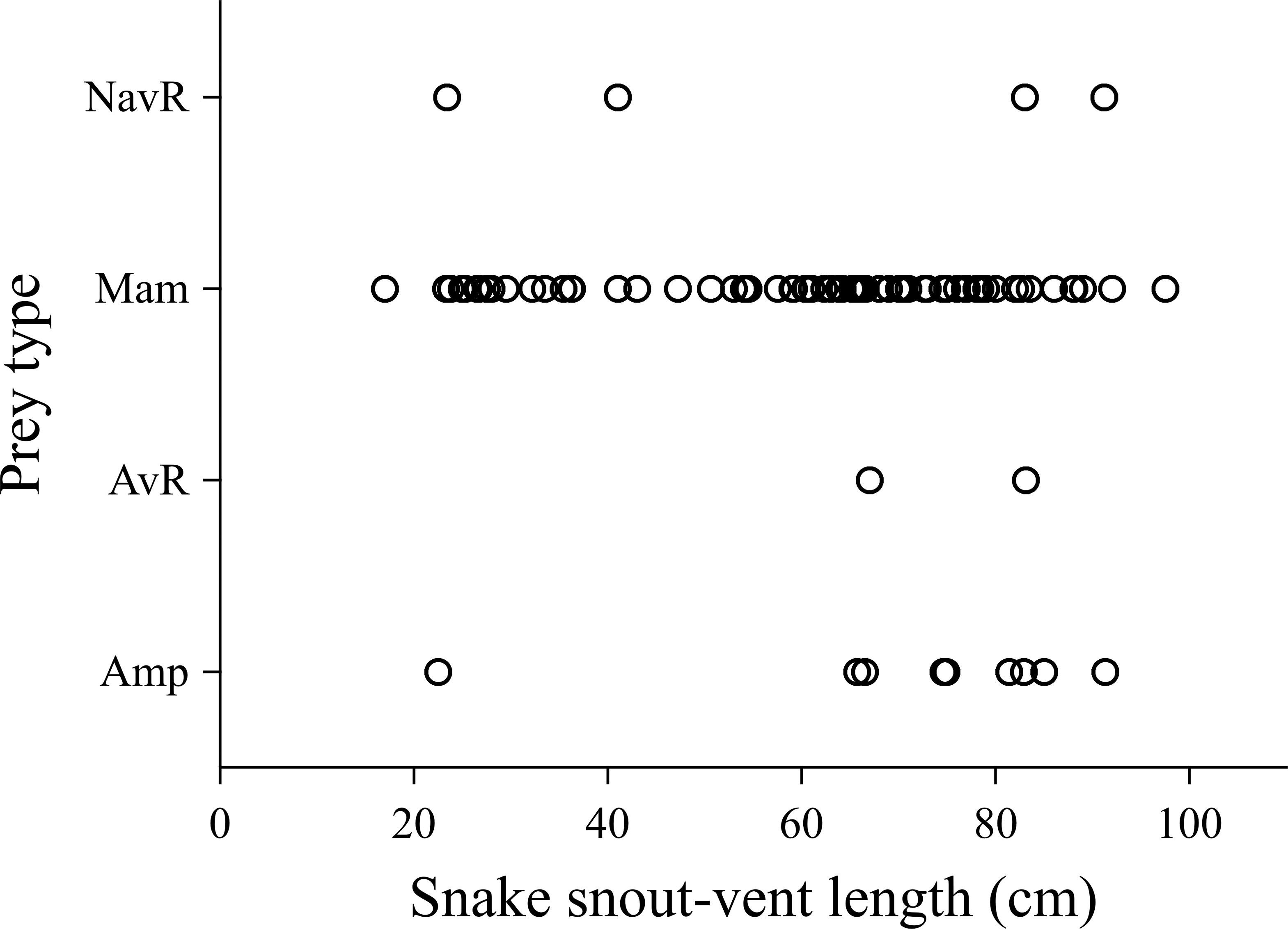 Museum Specimens Bias Measures of Snake Diet: A Case Study Using the
