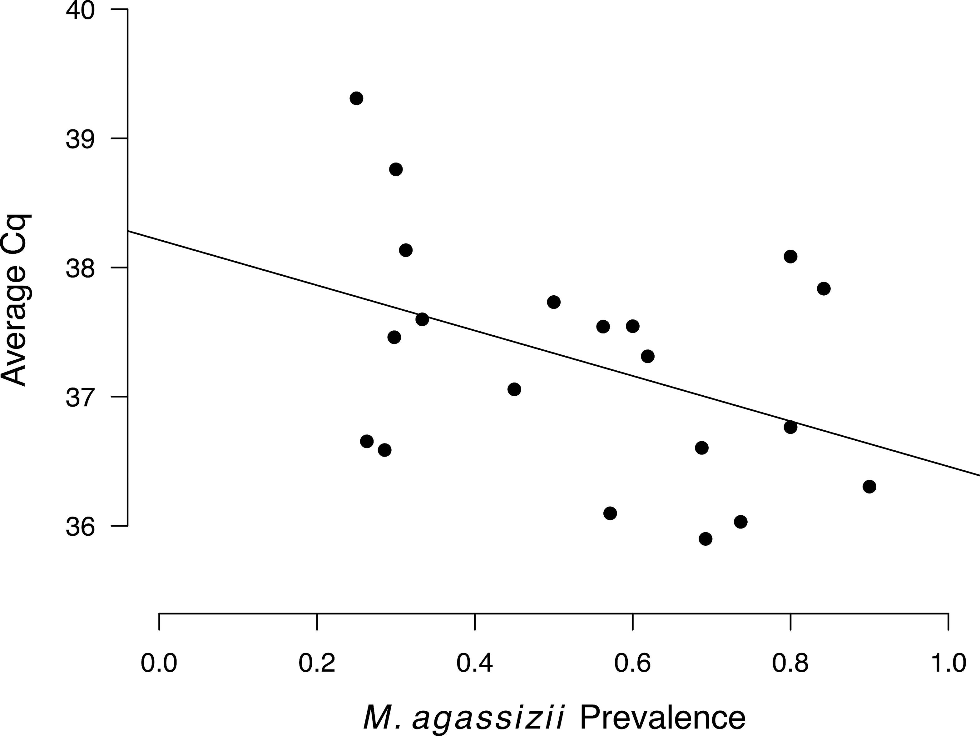 Prevalence and Diversity of the Upper Respiratory Pathogen