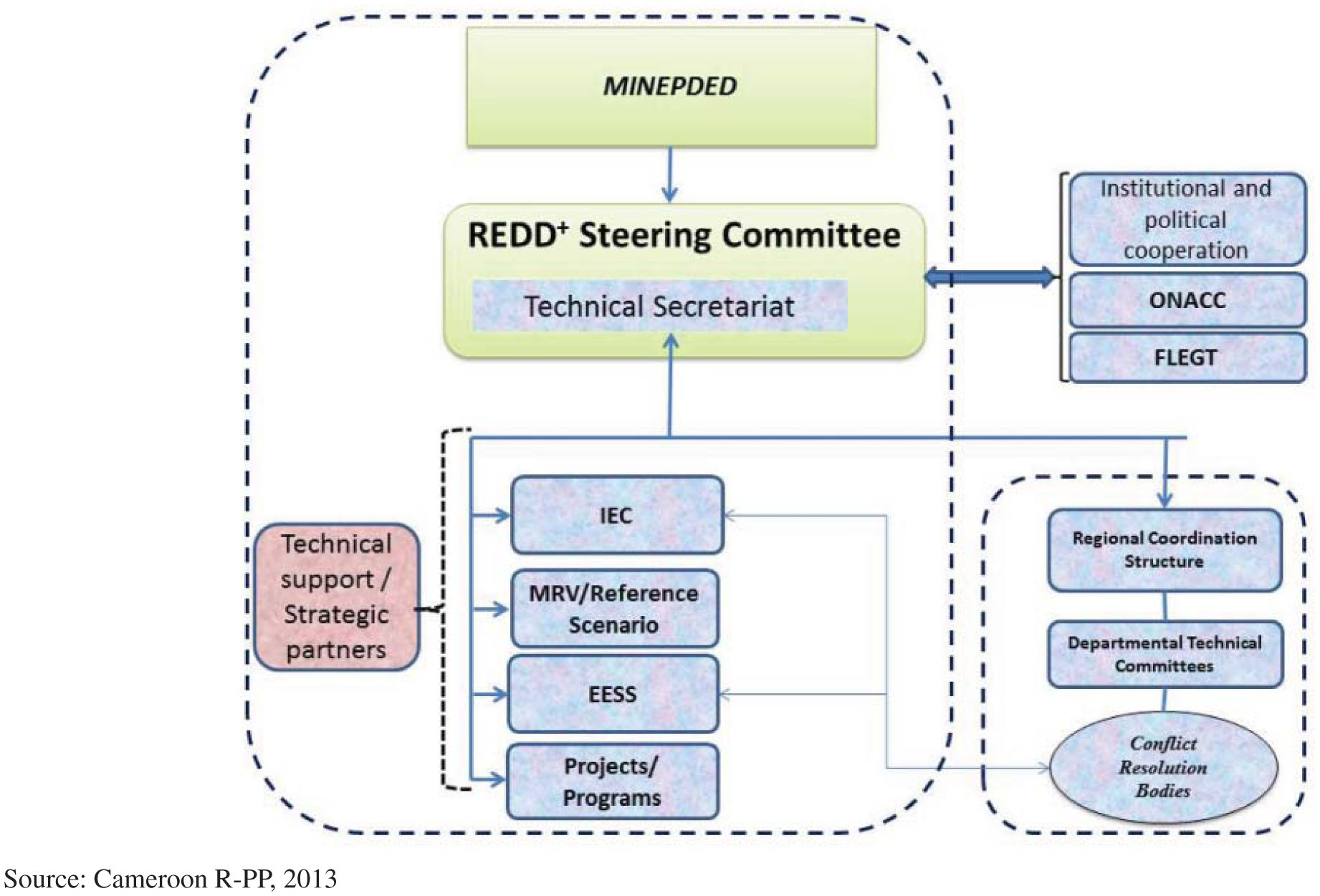 Implementing REDD : Learning from Forest Conservation Policy