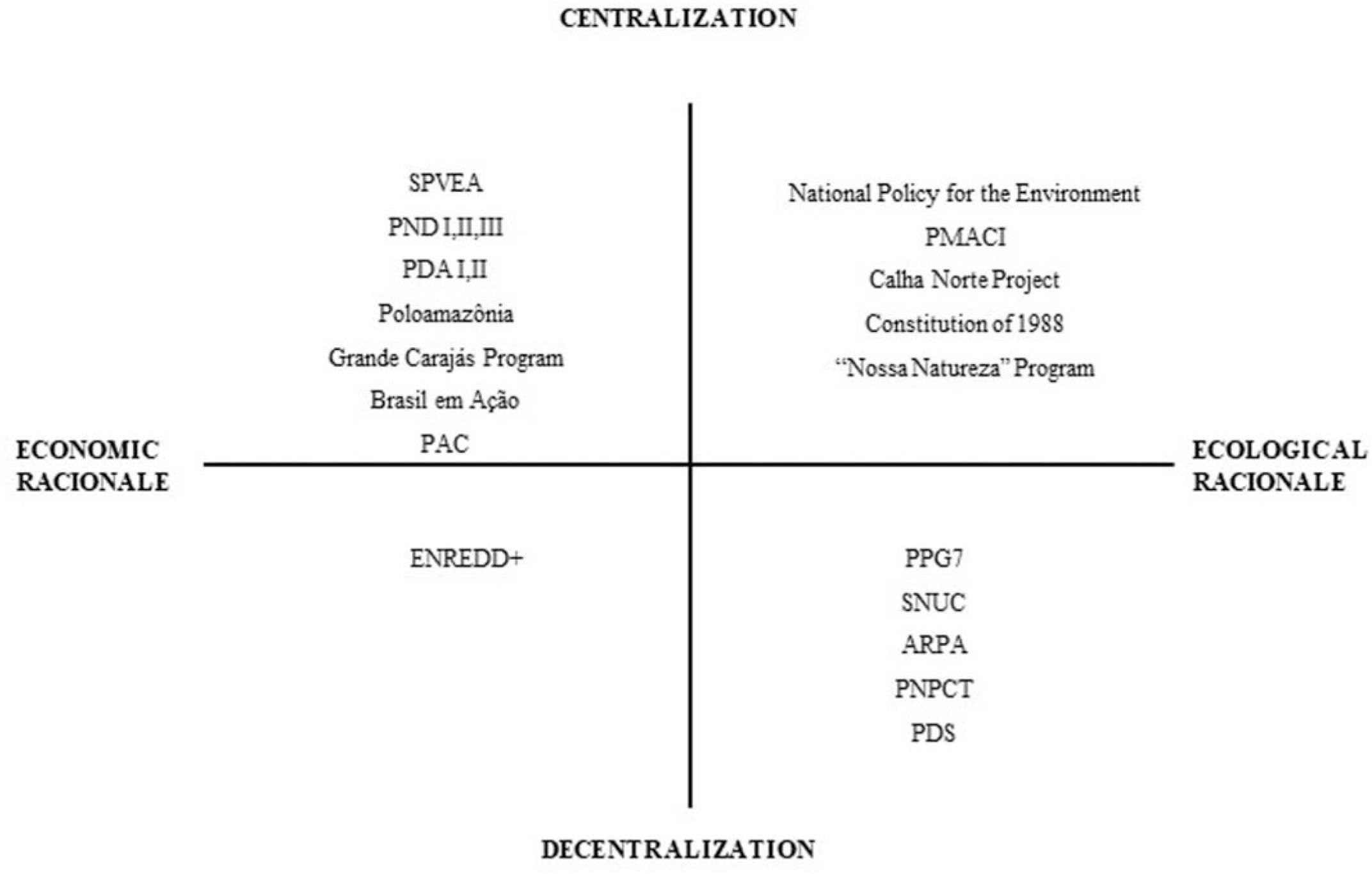 From Nationalism to Global Climate Change: Analysis of the