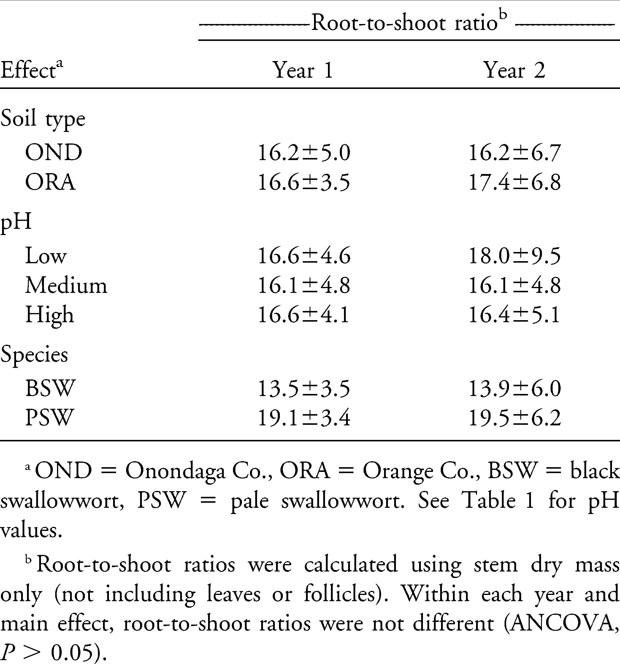 Emergence and Performance of Two Invasive Swallowworts