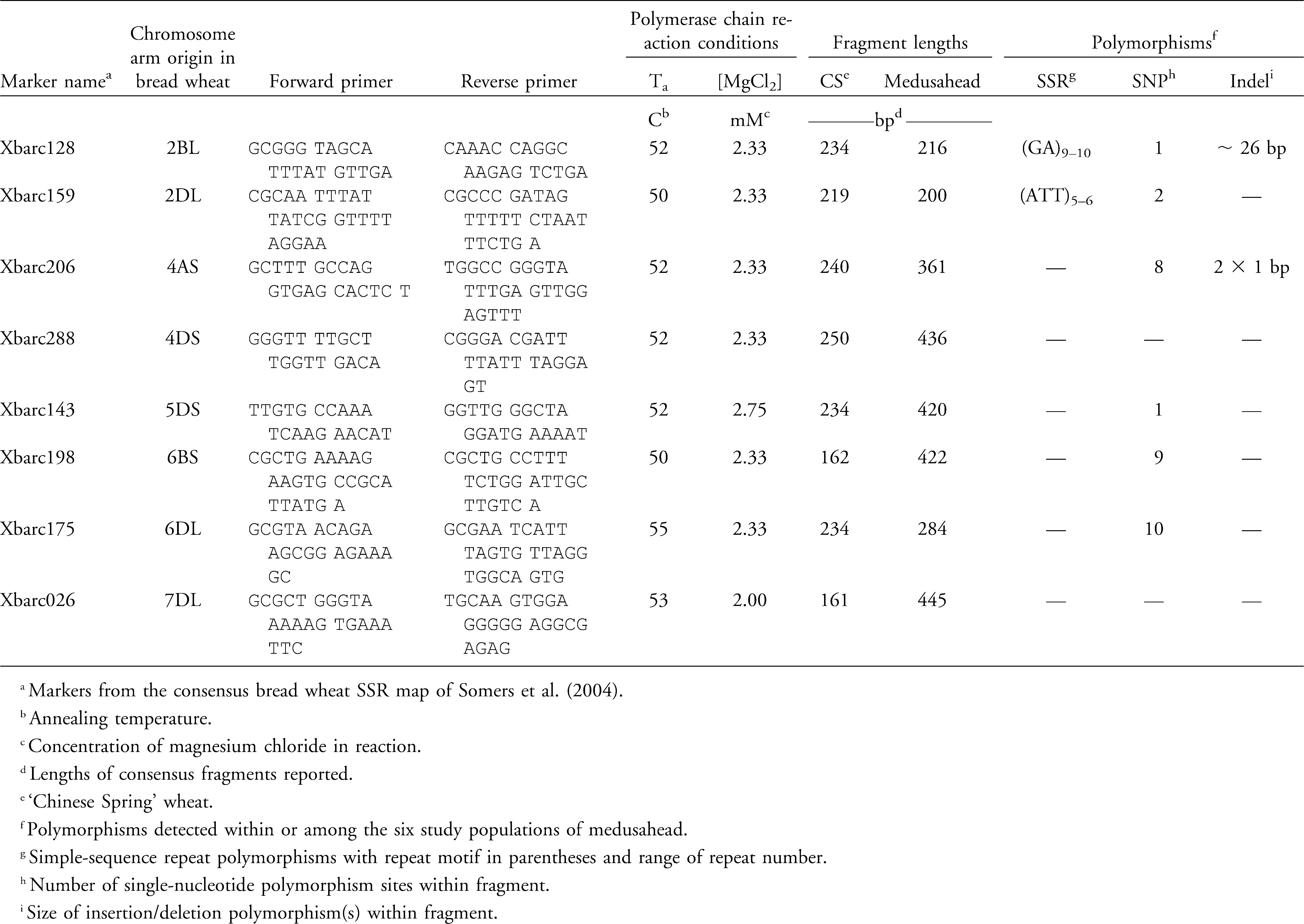 Use of Wheat SSRs to Assess Genetic Diversity in Medusahead