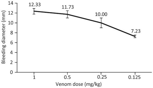 Lethal, Hemorrhagic, and Necrotic Effects of Montivipera