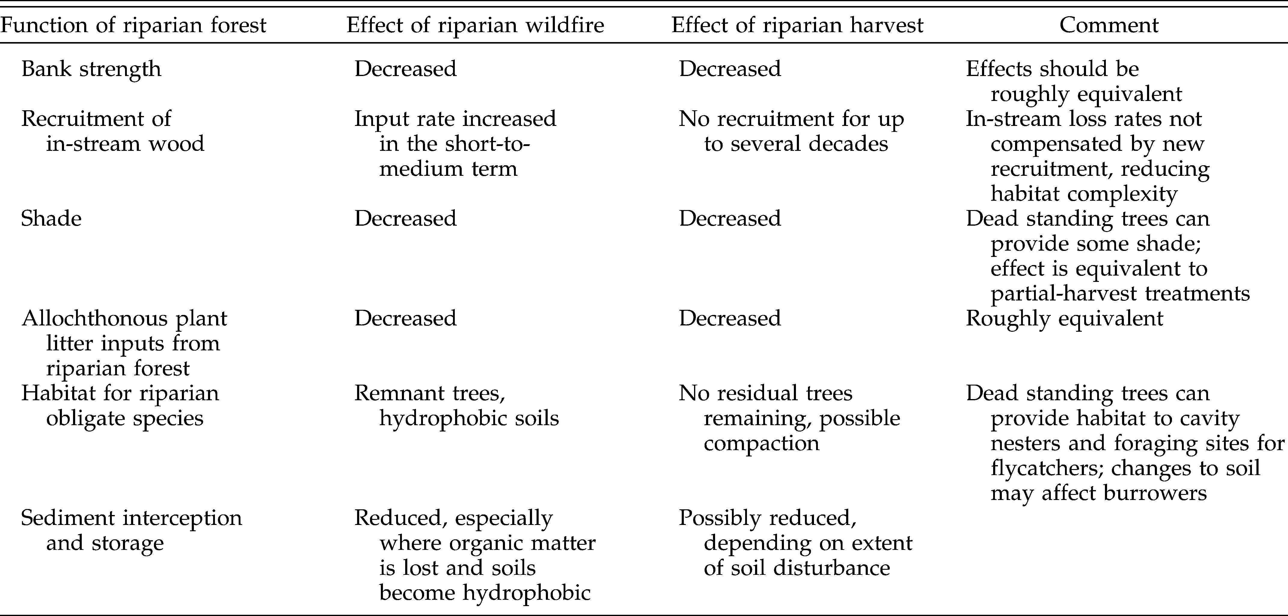 Natural disturbance and forest management in riparian zones