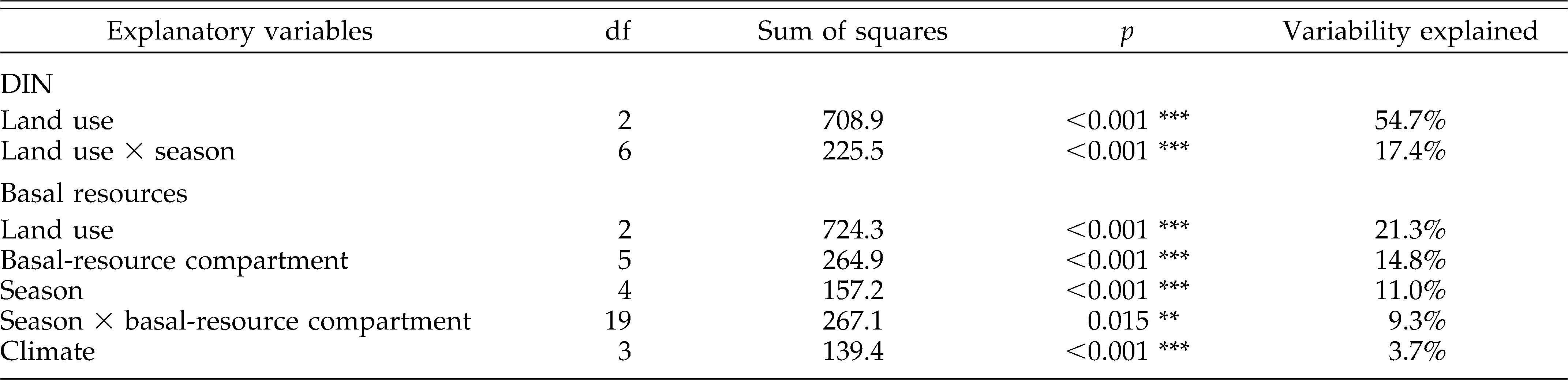 Variability in δ15N natural abundance of basal resources in