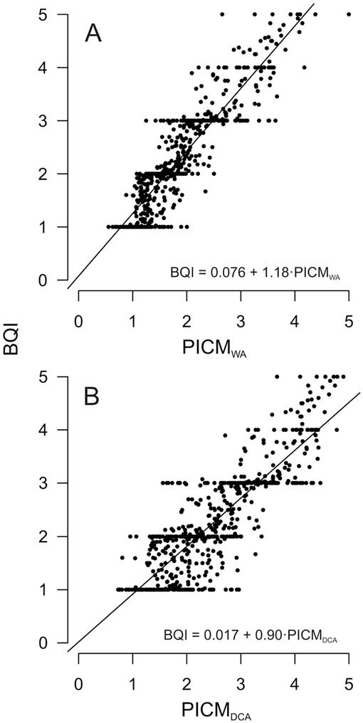 An extended Benthic Quality Index for assessment of lake