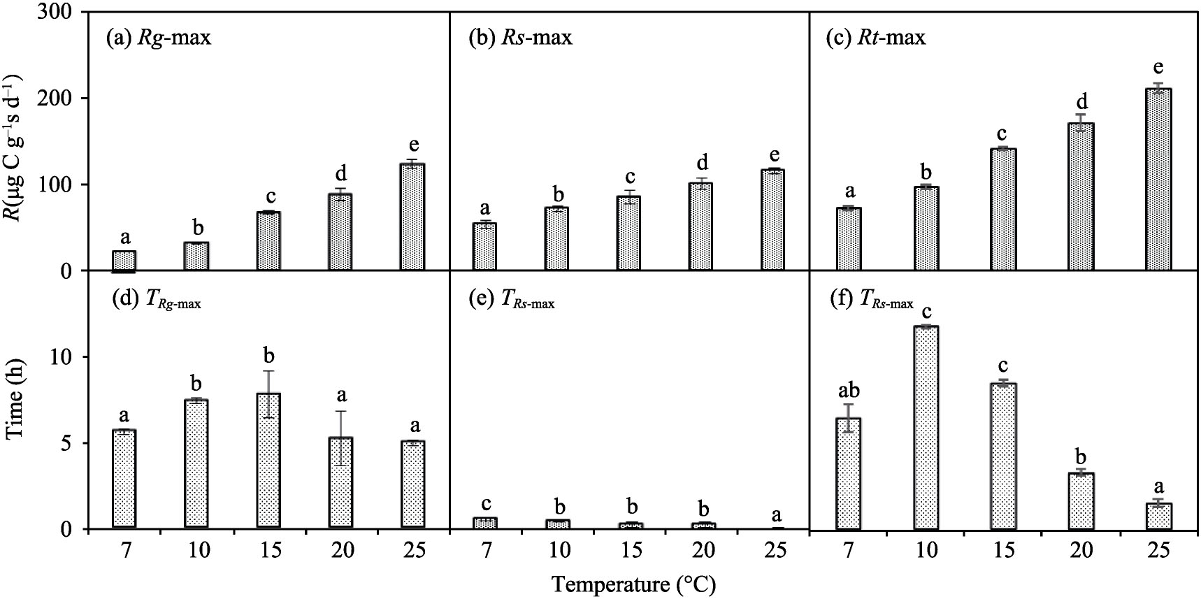 Temperature Affects new Carbon Input Utilization By Soil