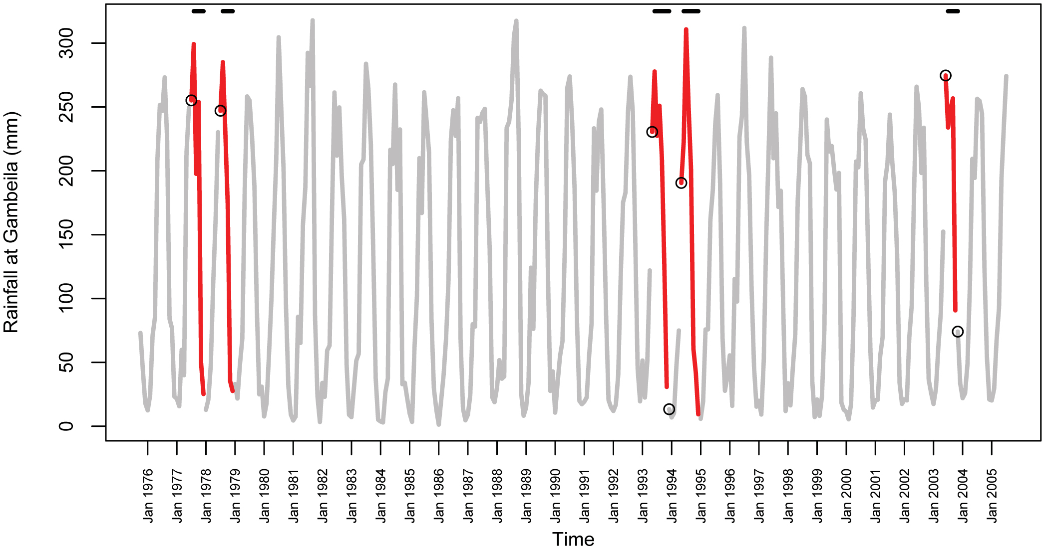 A Statistical Model of Rift Valley Fever Activity in Egypt