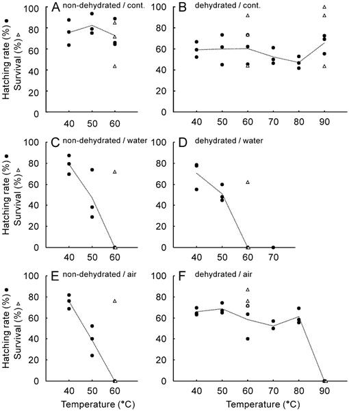 Desiccation and Heat Tolerance of Eggs of the Asian Tadpole