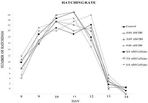 Influence of Diphenhydramine HCl and Caffeine on Embryonic