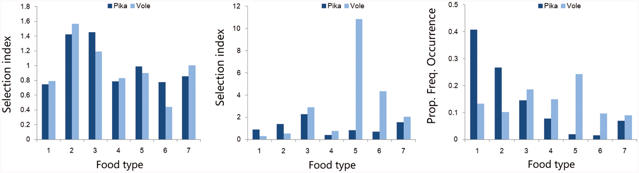 Feeding preference and diet overlap at different taxonomic