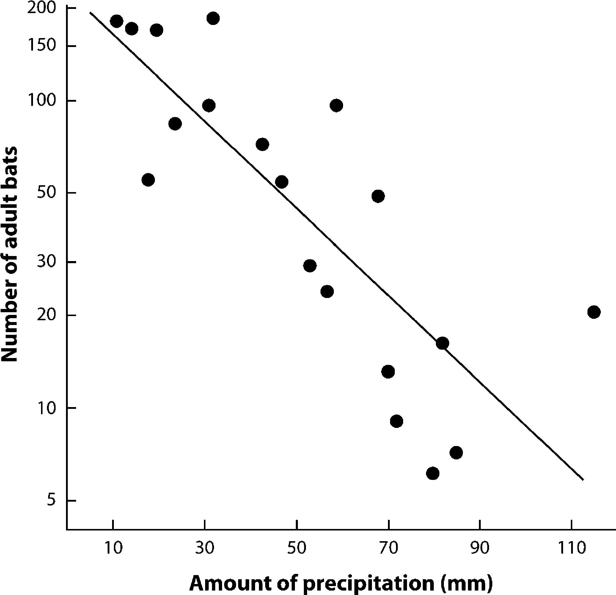 Effects of environmental factors on capture rates of