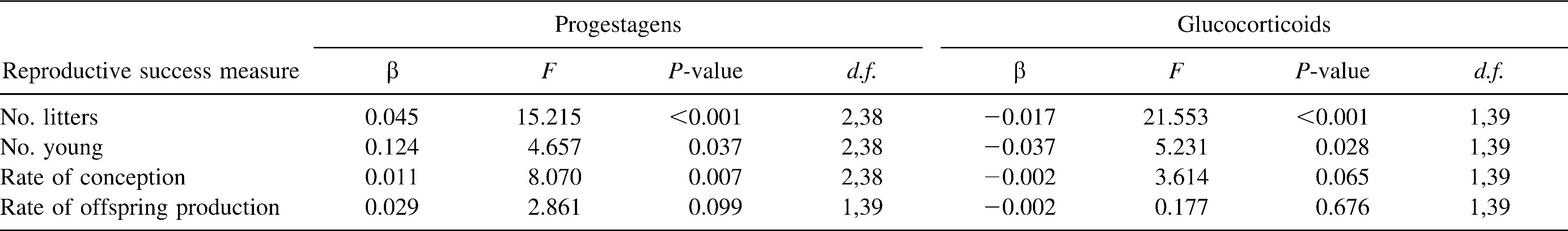 Relationship between fecal hormone concentrations and reproductive