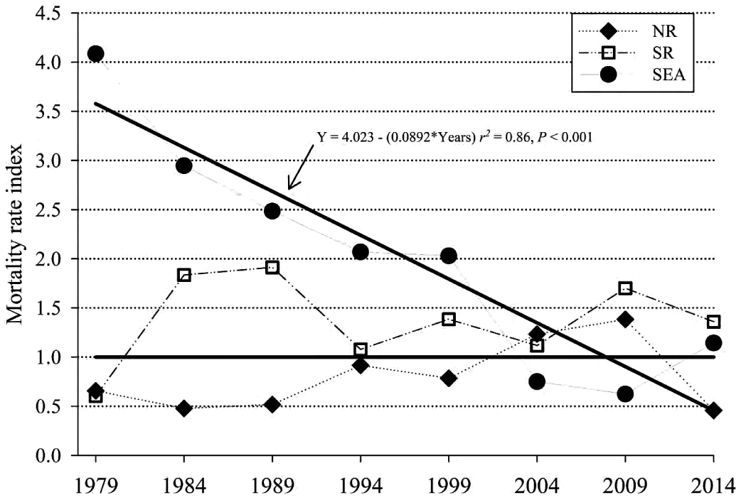 Comparisons of Life-History Parameters Between Free-Ranging and