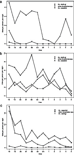Composition and Biting Activity of Anopheles (Diptera