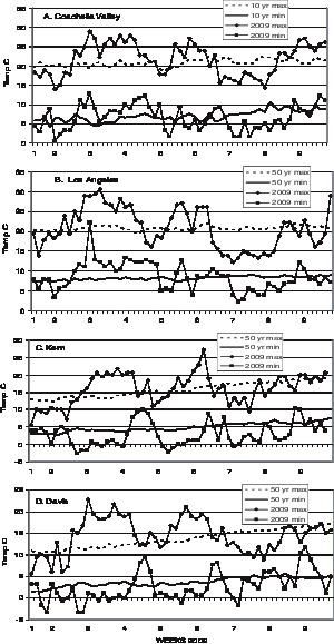 Effects of Warm Winter Temperature on the Abundance and