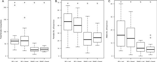 Evaluation of the Trapping Performance of Four Biogents AG Traps and