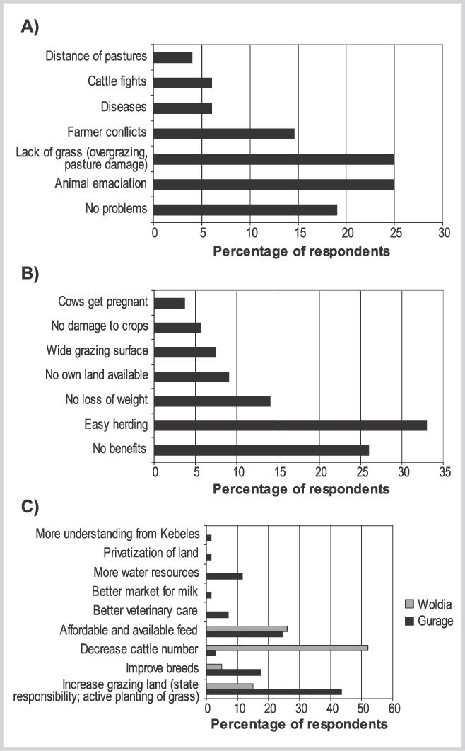 Farmers' Perceptions of Livestock, Agriculture, and Natural