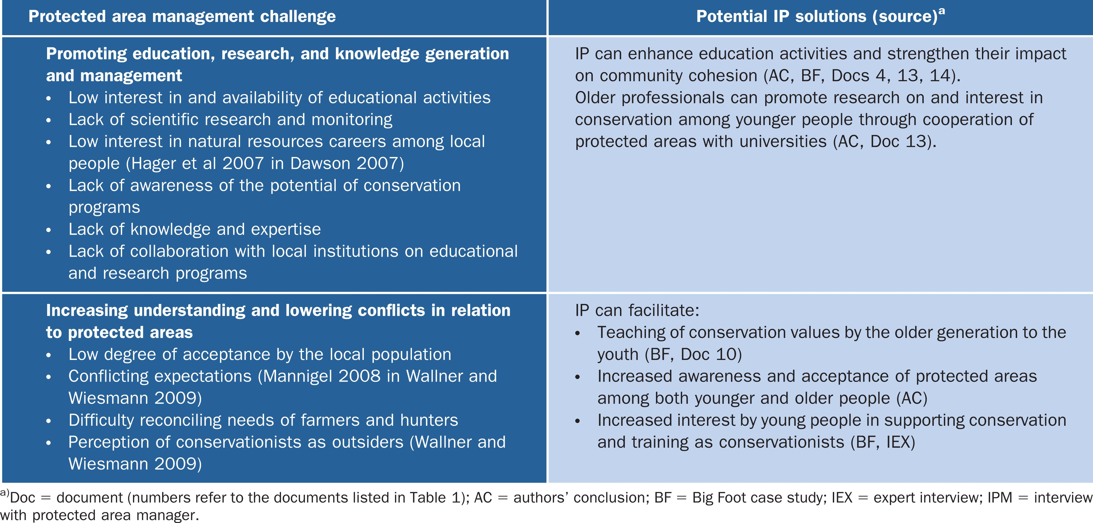 Potential for Applying Intergenerational Practice to Protected Area