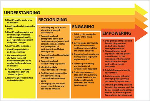 Using Social Impact Assessment to Strengthen Community