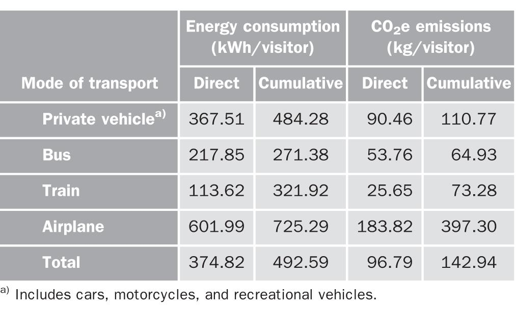 Energy Consumption and Greenhouse Gas Emissions Resulting