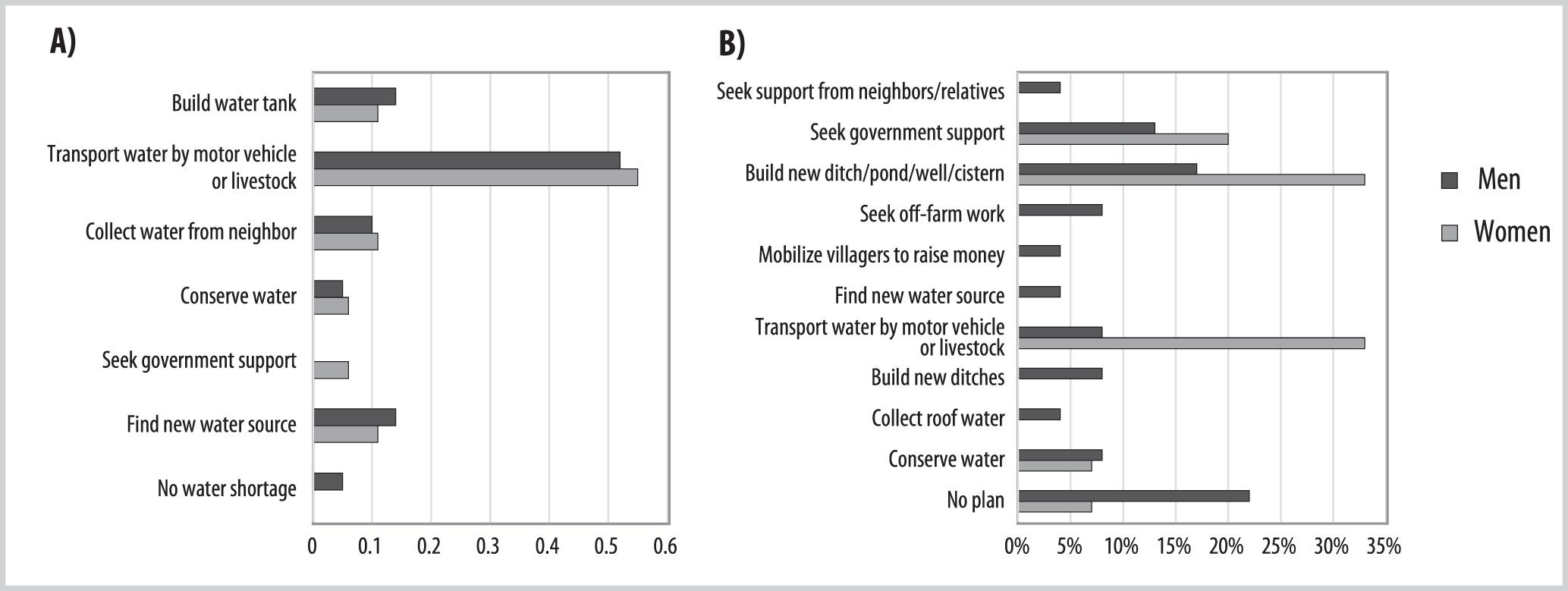 Gendered Responses to Drought in Yunnan Province, China
