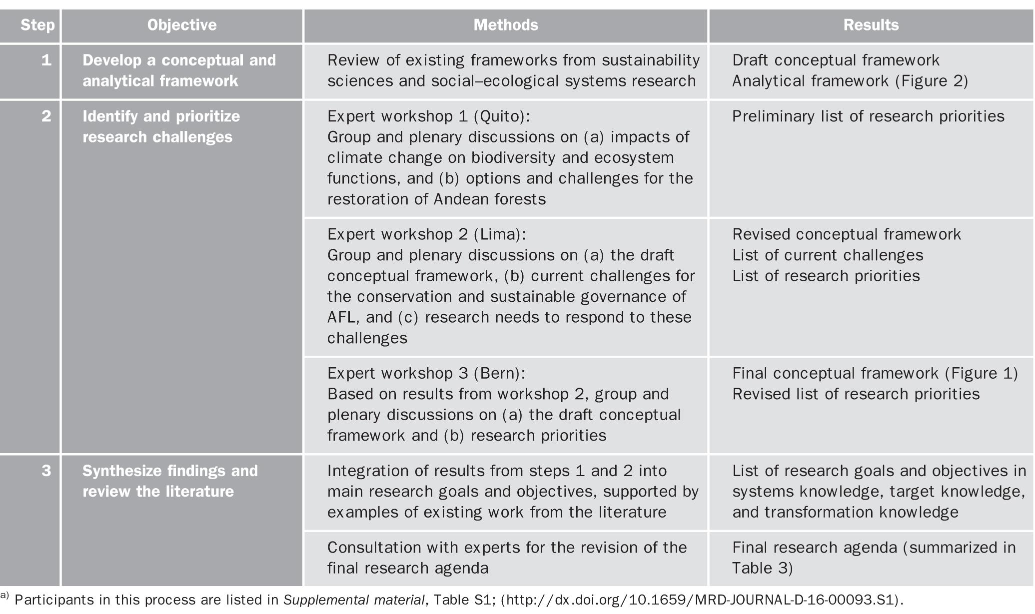 Research Priorities for the Conservation and Sustainable
