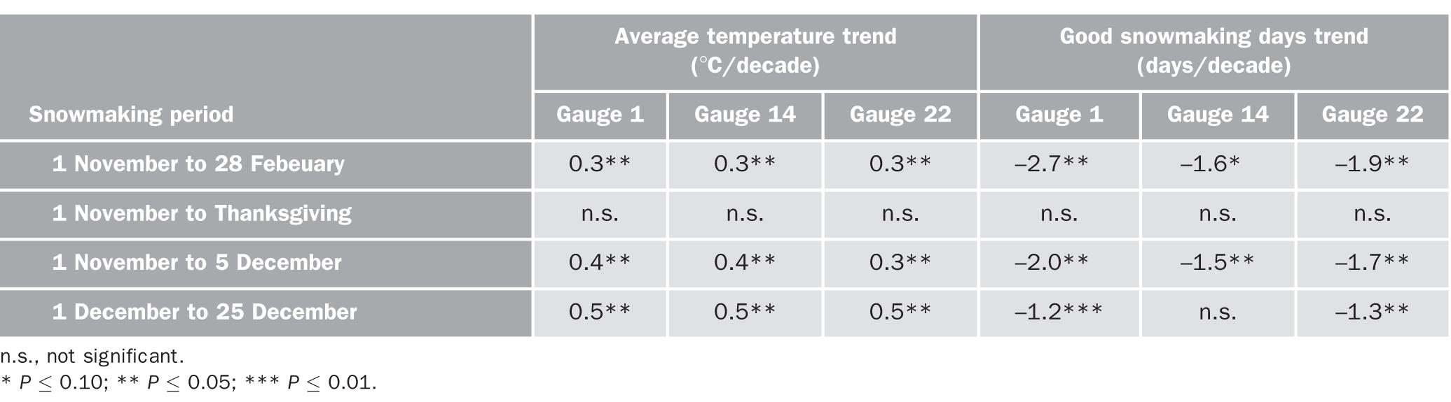Historical Climate Warming in the White Mountains of New