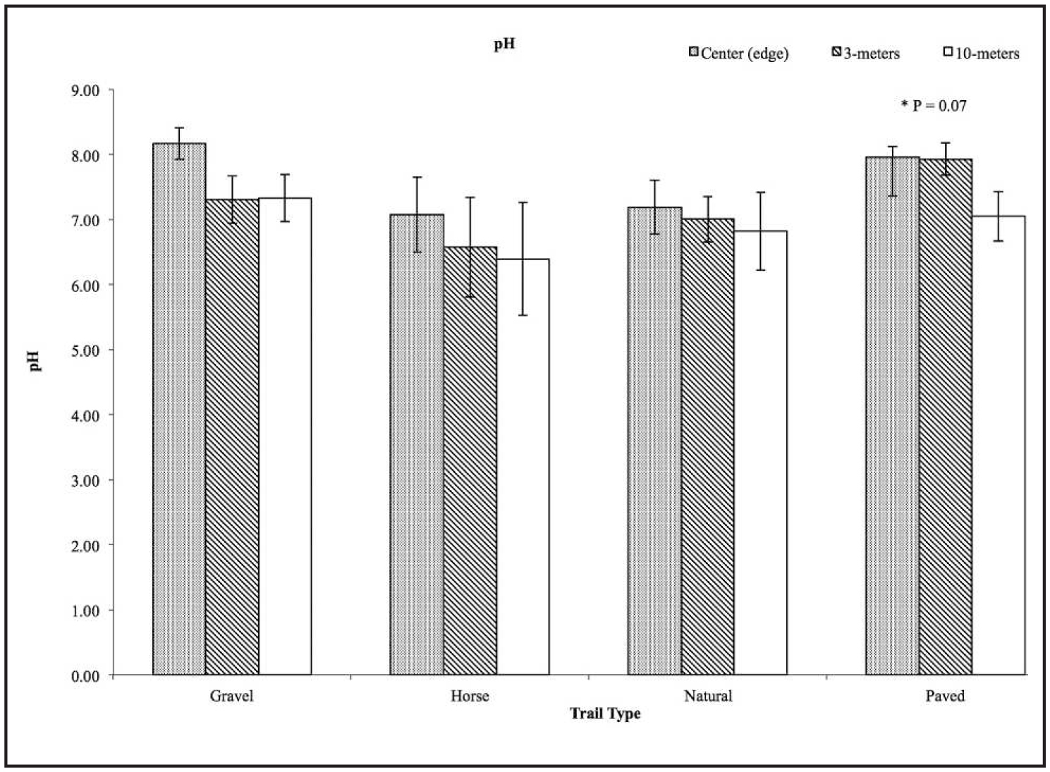 The Effect of Trails on Soil in the Oak Openings of Northwest Ohio