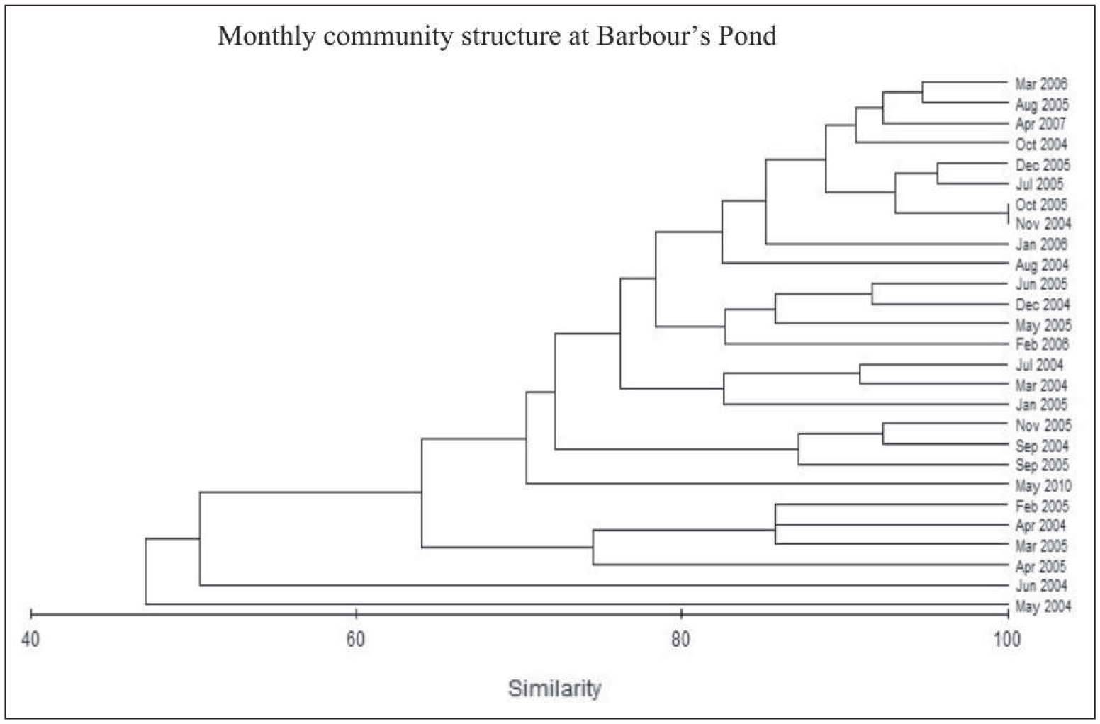 Temporal Variation in Molluscan Community Structure in an