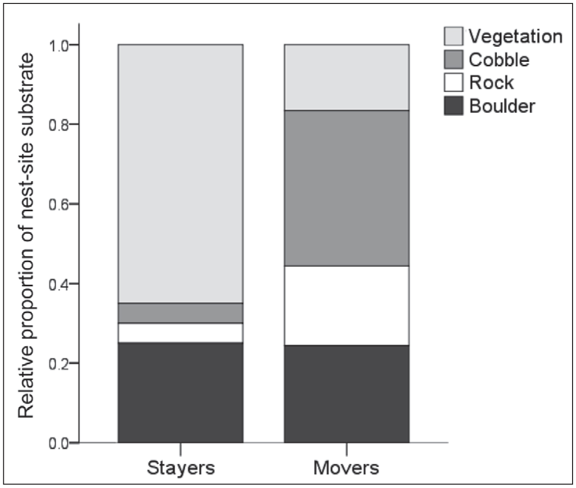 Should I Stay or Should I Go: Influences on Roseate Terns