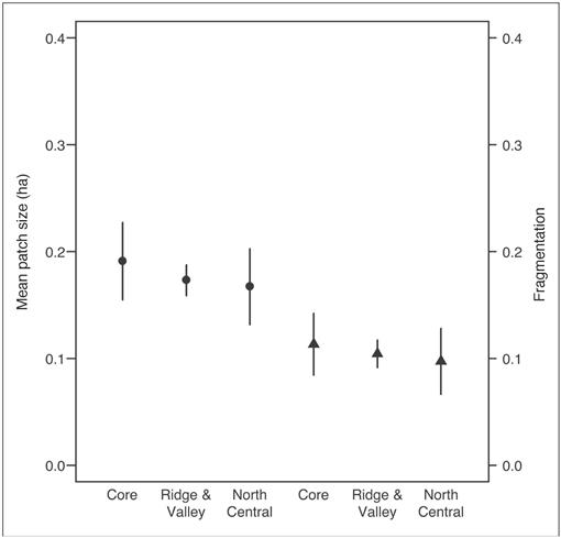 Evidence for Range Contraction of Snowshoe Hare in Pennsylvania
