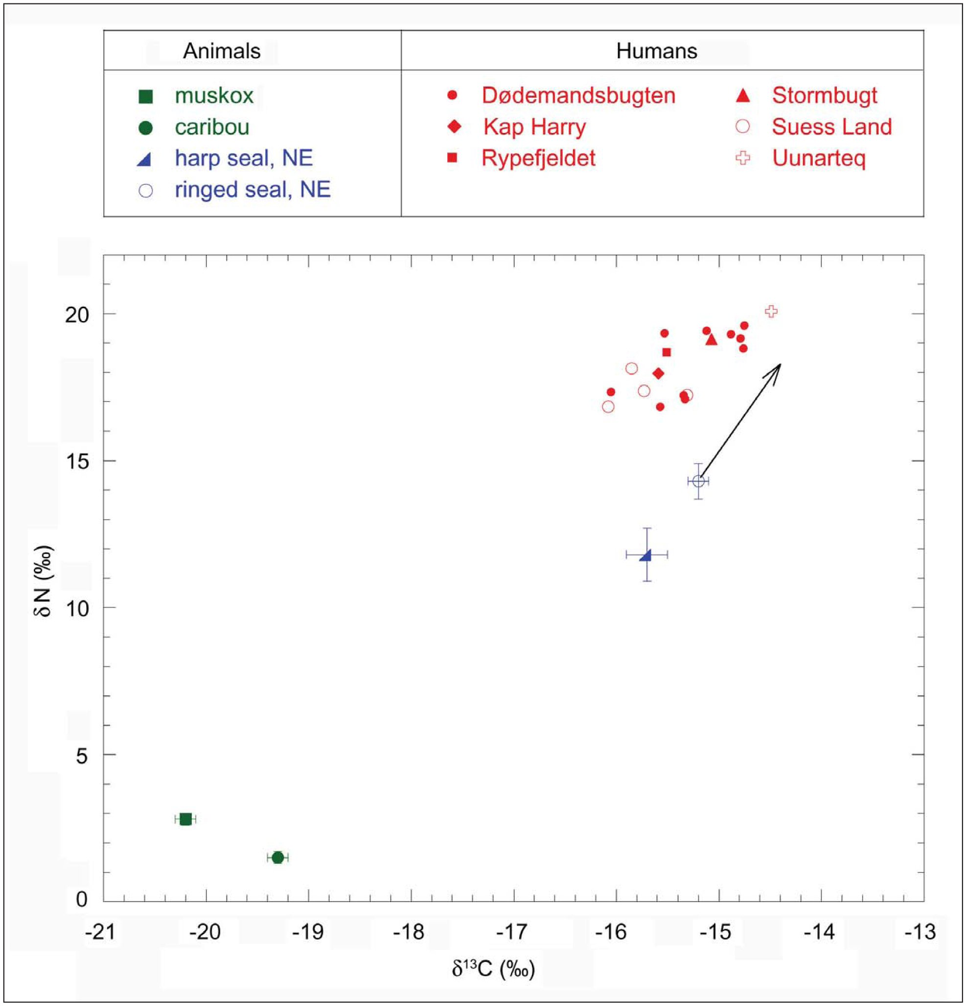Non-isotopic dating metoder