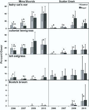 Responses of Native and Introduced Plant Species to Sucrose