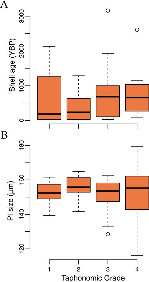 ASSESSING THE EFFECTS OF ANTHROPOGENIC EUTROPHICATION ON