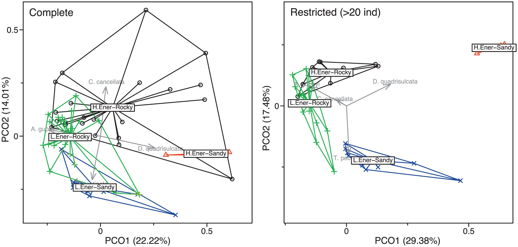 UNVEILING THE CONSEQUENCES OF ENVIRONMENTAL VARIATION AND SPECIES