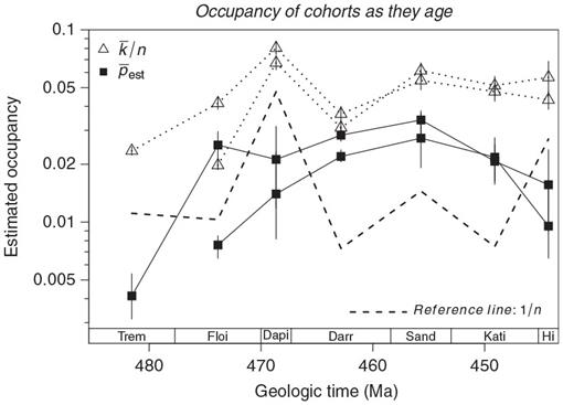 On the measurement of occupancy in ecology and paleontology